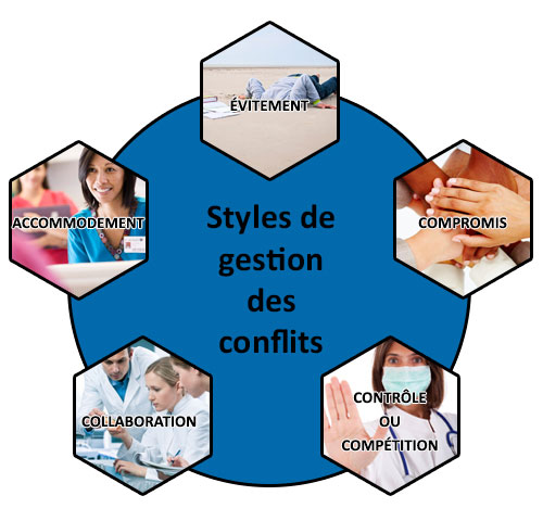 conflict handling styles Abstract: this study aims to establish the relationship between conflict  management styles of business owners/managers of small businesses and the  leadership.