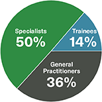 Specialists represent 50% of members, General practitioners represent 36% of members, and trainees represent 14% of members.