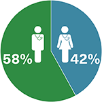 Male members represent 58% of members, females 42%.