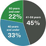 33% of members are 40 years and under, 45% are between 41 and 59, 22% are 60 years of age or older.