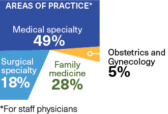 Areas of practice (for staff physicians) Medical specialty 49%, Obstetrics and Gynecology 5%, Family medicine 28%, Surgical specialty 18%.