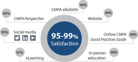Diagram indicating satisfaction levels of 95-99% across a variety of CMPA resources including eBulletin, website, Perspective magazine, in-person education, online Good Practices Guide, social media and eLearning.