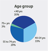 35% of members are under 40, 33% are between 40 and 54 years old, 29% are between 55 and 74 years, and 3% of members are 75 or older.