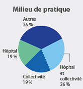 19% of members practice in a hospital only, 19% are in community practice only, 26% practice in both a hospital and community practice and 36% describe their practice setting as 'other' such as a university, private company or long-term care facility.