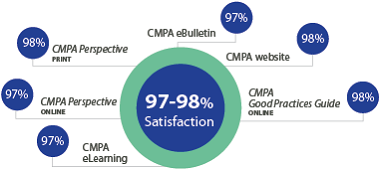 Between 97% and 98% of members surveyed indicated they were satisfied with the following CMPA resources: CMPA eBulletin, CMPA eLearning, CMPA website, online Good Practices guide and with the online and print versions of CMPA Perspective.