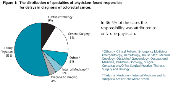Figure 1: The distribution of specialties of physicians found responsible for delays in