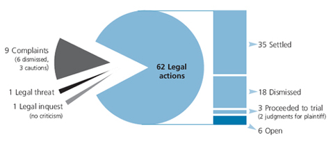 Figure 1: Distribution of medico-legal problems (N=73)