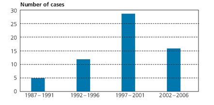 Figure 2: Legal actions opened per five-year periods (N=62)