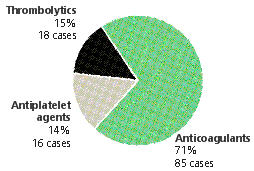 Figure 1: Distribution of all closed cases per medication category, CMPA, 2002-2007
