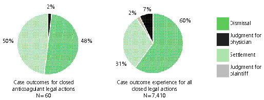 Figure 2: Comparison of case outcomes for all closed  legal actions involving anticoagulantsversus case outcomes for all closed CMPA legal  actions, 2002-2007