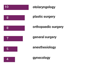 The surgical specialties most often involved were otolaryngology (10), plastic surgery (8), orthopaedic surgery (8), general surgery (7), anesthesiology (5), and gynecology (4).