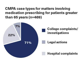 CMPA case types for matters involving medication prescribing for patients greater than 65 years. College complaints: 71%; Legal actions: 22%; Hospital complaints: 7%