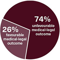 26% favourable medical-legal outcome, 74% unfavourable medical-legal outcome