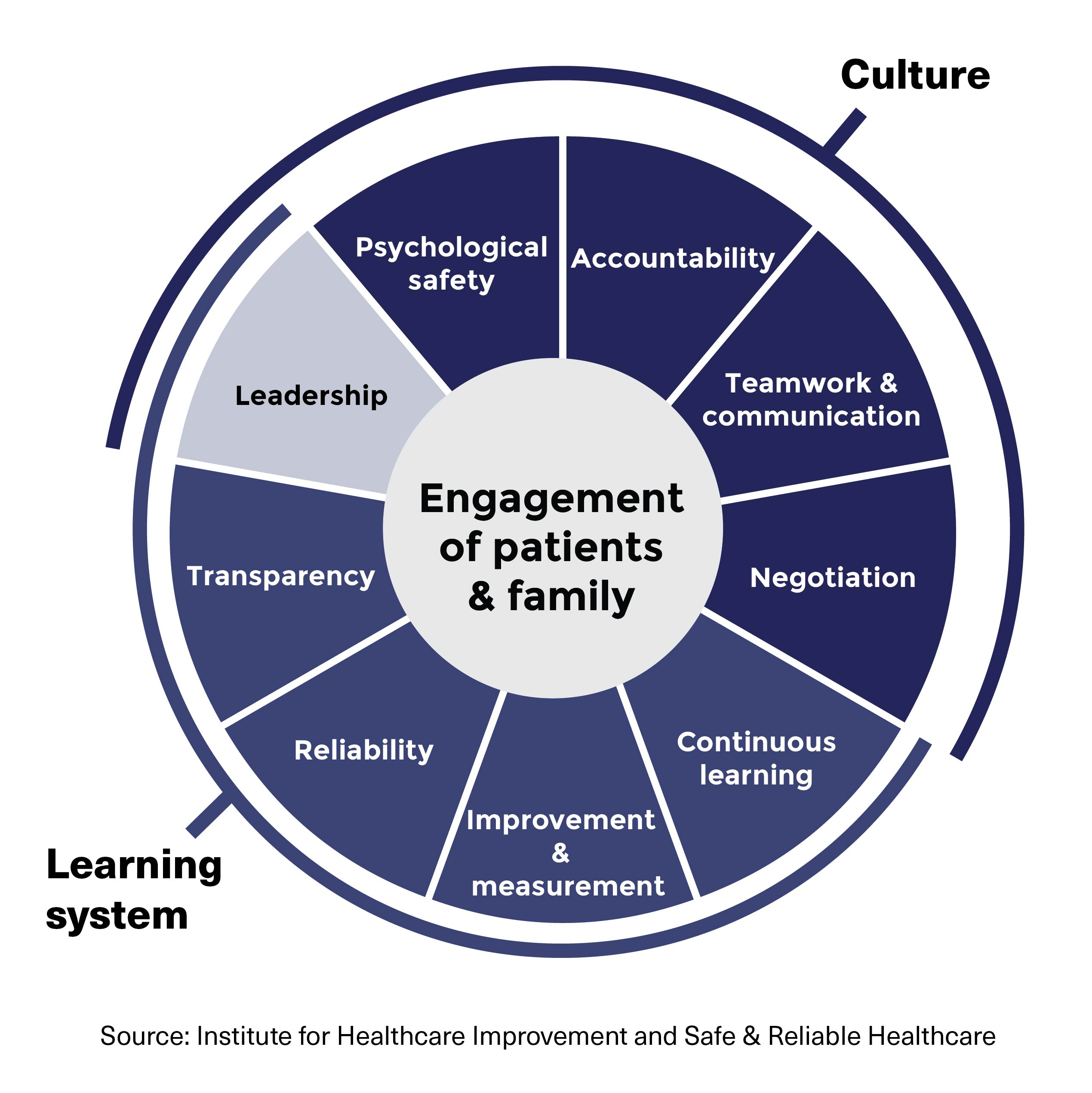 Engagement of patients & family. Culture: leadership, psychological safety, accountability, teamwork & communication, negotiation. Learning system: leadership, transparency, reliability, improvement & measurement, continuous learning.