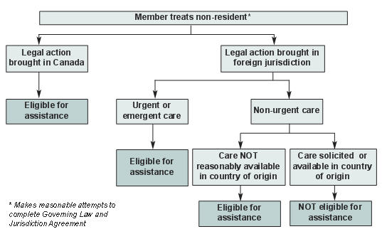 CMPA - Treating non-residents of Canada