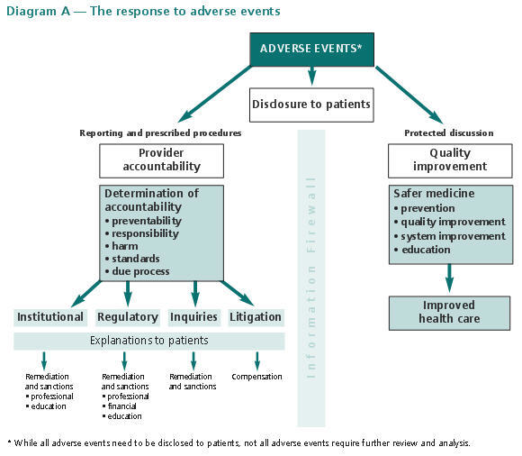 Diagram A - The response to adverse events